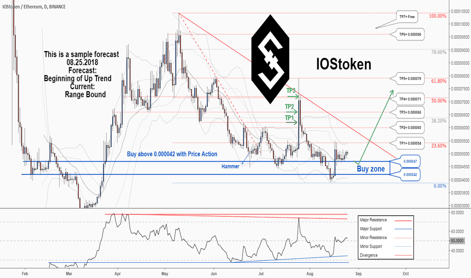 IOSTETH: There is a possibility of the beginning an uptrend in IOSTETH