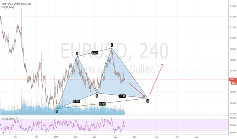 EURUSD: Bull cypher is one of the option