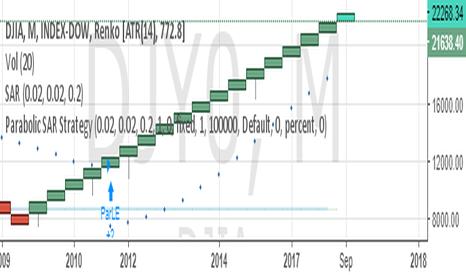 DJI: BUY DJIA SL 21000 TARGET 23000/24000/25000/26000