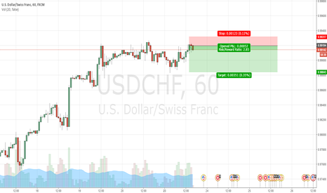 USDCHF: TRIPLE TOP USD/CHF