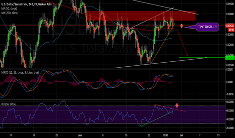 USDCHF: Going down