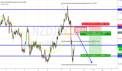 "NZDJPY: NZDJPY: POSIBLE ""SAFE SELL"""