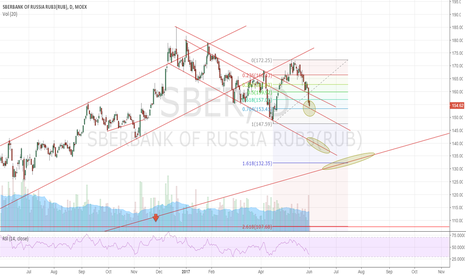 SBER: The Big Short (Sberbank) part 2