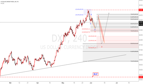 DXY:  DXY 4 hours