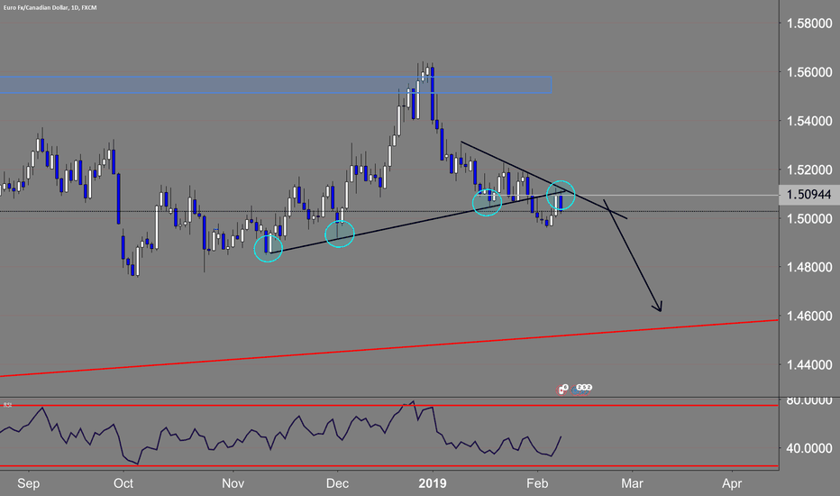 EURCAD: Support becoming resistance.