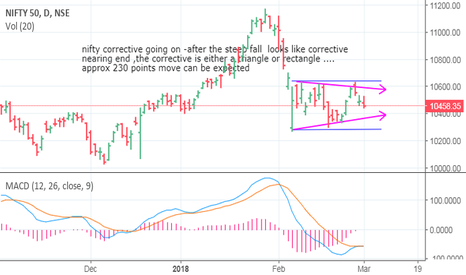 NIFTY: nifty day  chart showing the possible correctives
