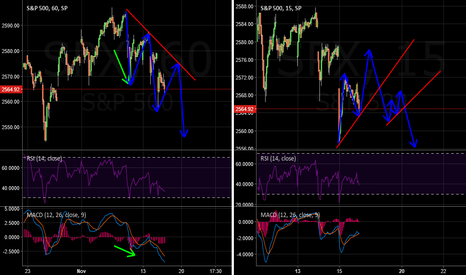 SPX: S&P500 Intraday Sell Idea