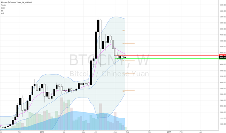 BTCCNY: Next Bitcoin breakout - Weekly S/R
