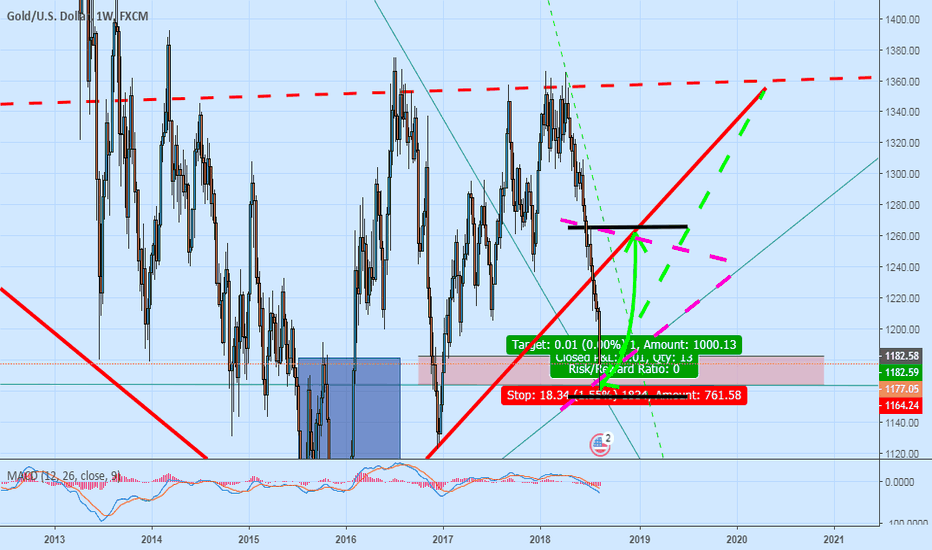 XAUUSD: Talk about gold