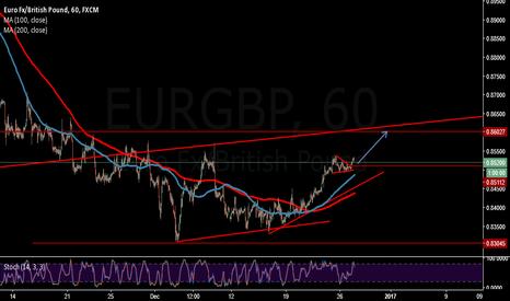 EURGBP: buy setup