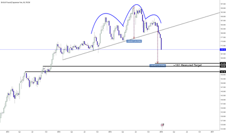 GBPJPY: GBPJPY - Bears are partying as if it is 2007!