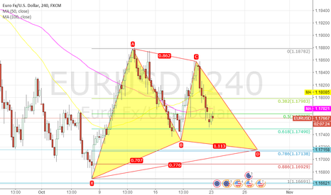EURUSD: wait for the long opportunity