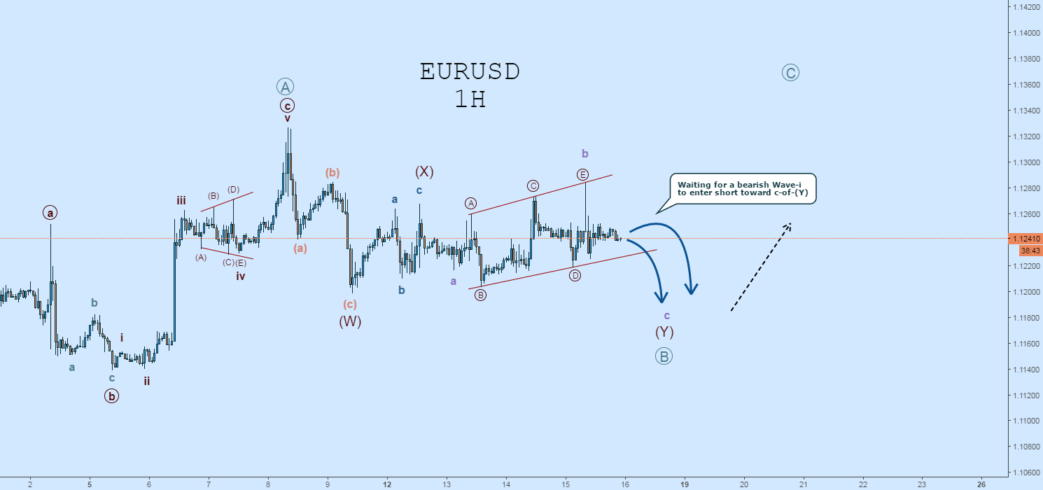 EURUSD Elliott Wave Count: Waiting for Bearish Impulse