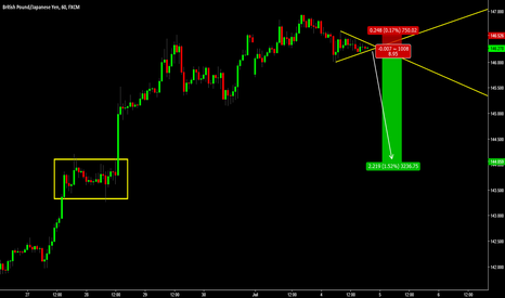 GBPJPY: GBP/JPY - SELL
