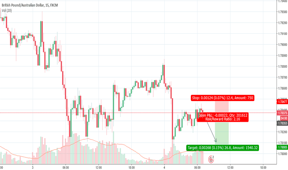 GBPAUD: GBPAUD is going down shortly