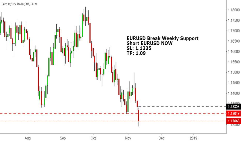 EURUSD: EURUSD Break Weekly Support