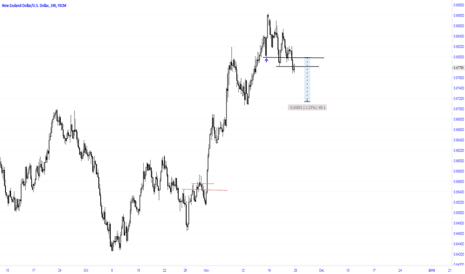 NZDUSD: Expected to go lower to 0.6713