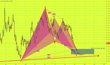 EURUSD: Long PRZ Zone EUR/USD GARTLEY/BAT PAttern AB=CD