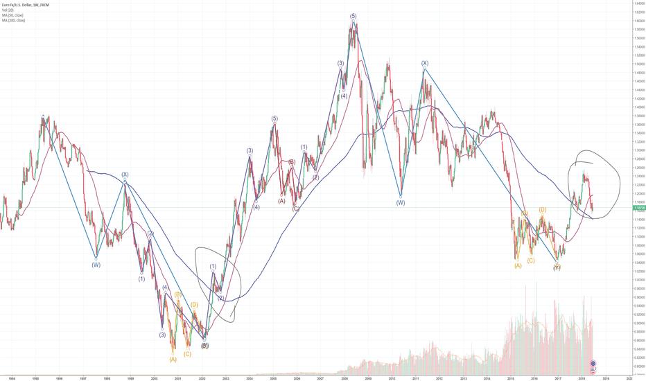EURUSD: EURUSD long-term EW analysis + two circles