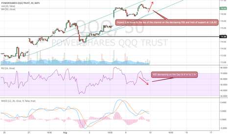 QQQ: $QQQ higher on cooling RSI and room in upper channel