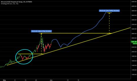 XBTUSD: BTC Targets Higher!