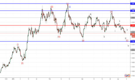 EURUSD: EUR/USD: analisis wave