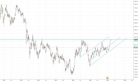 XAUUSD: Gold daily chart analysis