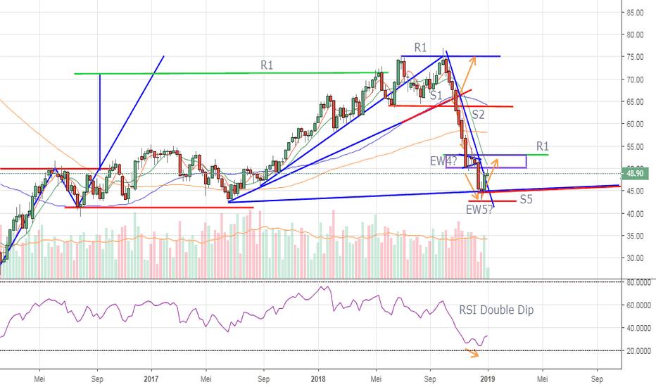 CL1!: Carta mingguan Crude oil - technical rebound ke Resistance Zone
