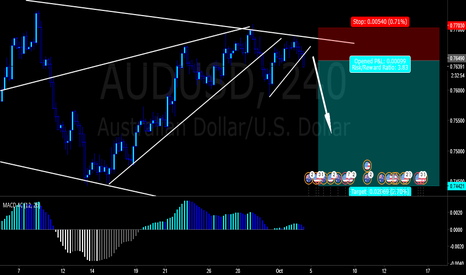 AUDUSD: Shorting AUD/USD Break out downwards.