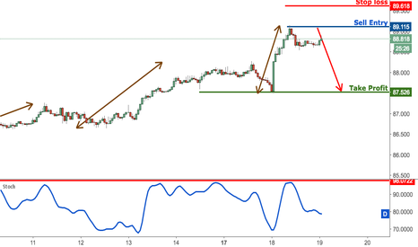 AUDJPY: AUDJPY testing strong resistance, remain bearish