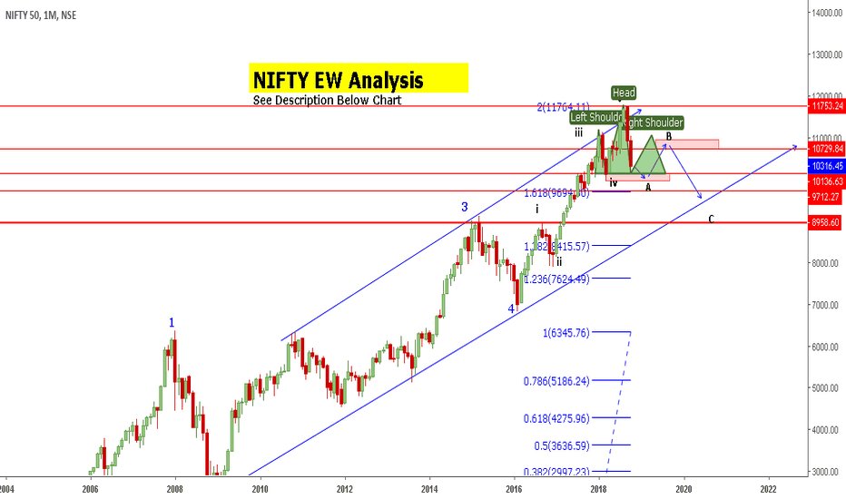 NIFTY: NIFTY | EW Analysis