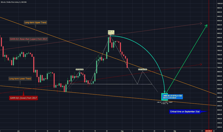 BTCUSDIDX: BTCUSD: Down trend for August before the next rebound