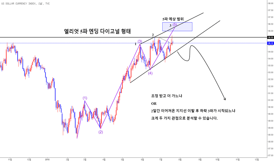 DXY: 달러 인덱스 중기적 관점