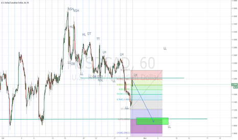 USDCAD: USD/CAD SHORT ENTRY