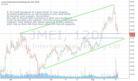 JMEI: JMEI- A Fresh Breakout Pulling Back To? Multiple Supports?