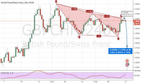 GBPCHF: GBPCHF Duck Dive