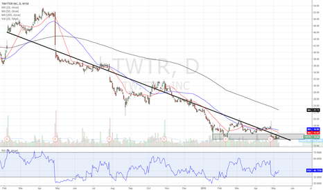 TWTR: Watch $TWTR if it gets over 15 and MAs