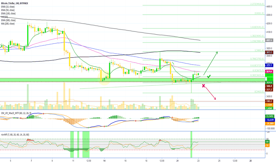 BTCUSD: Bitcoin Already Decided What To Do Next! (Support & Resistance)