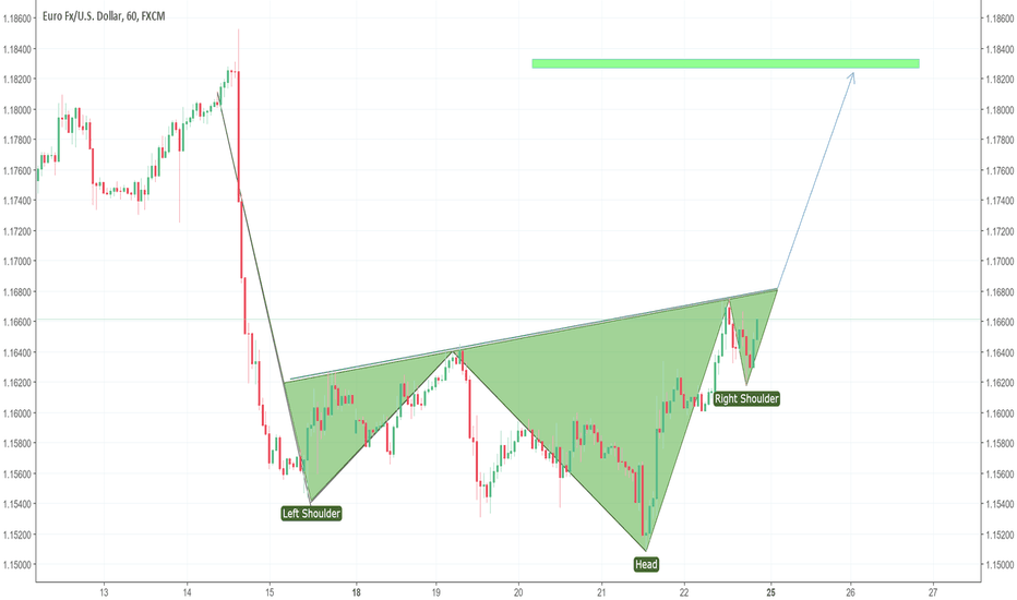 EURUSD: EUR/USD Head and Shoulders buy