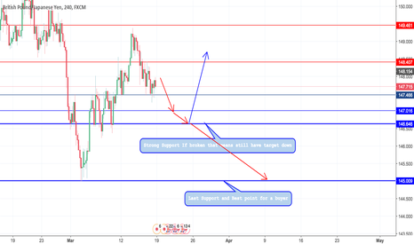 GBPJPY: GBPJPY Price Move for next week
