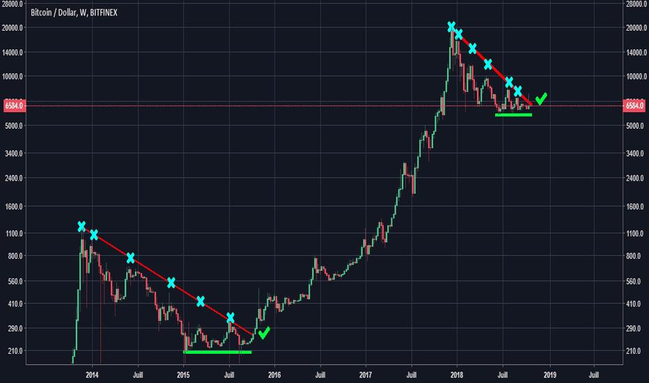 BTCUSD: 2014-2018 : Même vagues, même range, même sortie de triangle ?