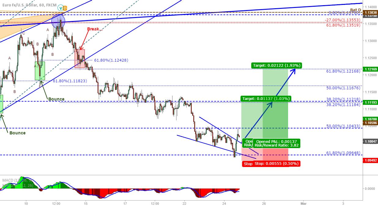 EUR/USD: Broken wedge signalling up?