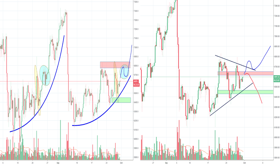 BTCUSD: Bitcoin inside a triangle, decision coming days?