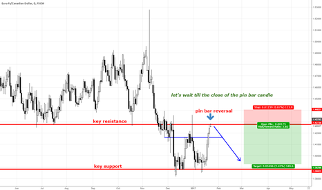 EURCAD: EURCAD DAILY SHORT ON PIN BAR CANDLE