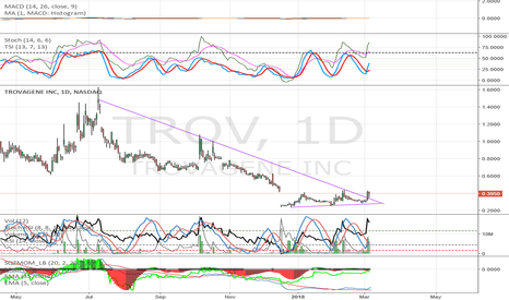 TROV: TROV just broke a long term trend