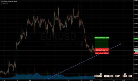 EURUSD: Short-term pennant could break upwards to continue trend
