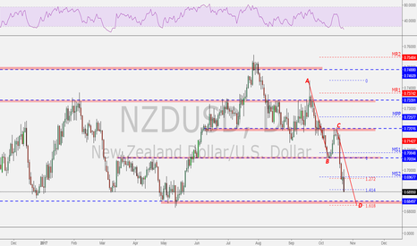 NZDUSD: AB=CD Completion at yearly support