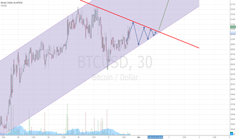 BTCUSD: Triangle consolidation