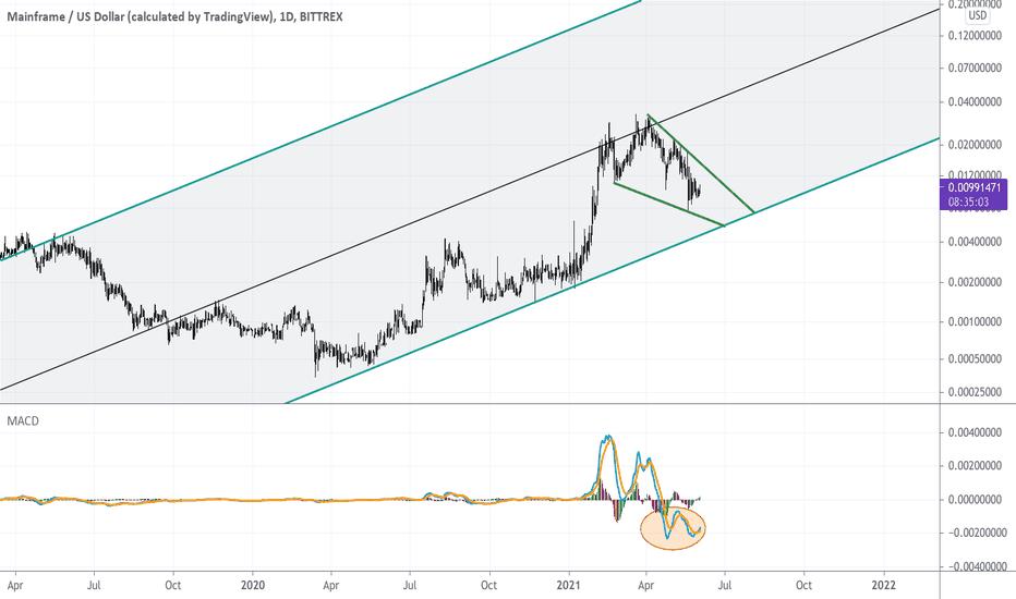 mft btc tradingview
