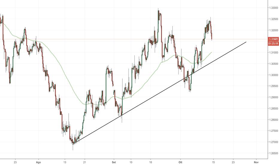 GBPUSD: GBP/USD: supporto dinamico dei prezzi